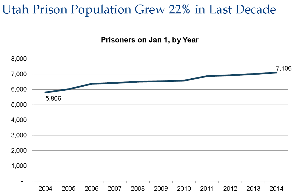a history of prison population in past decade The bbc history website team 2006, british population animation, , bbc history,   historical population of united kingdom, 43 ad to present.