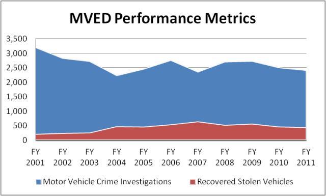 Mved Motor Vehicle Enforcement Division Autos Post