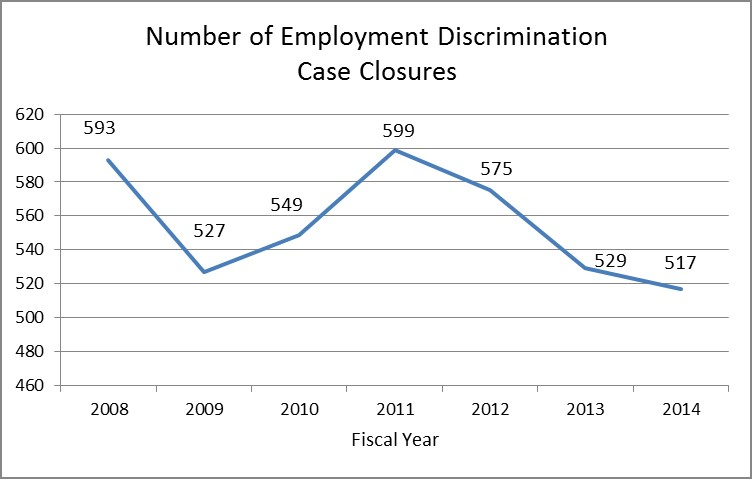 employment discrimination in 2014 Discrimination by type learn about the various types of discrimination prohibited by the laws enforced by eeoc we also provide links to the relevant laws, regulations and policy guidance, and also fact sheets, q&as, best practices, and other information.